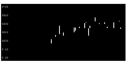 9083神姫バの株価チャート