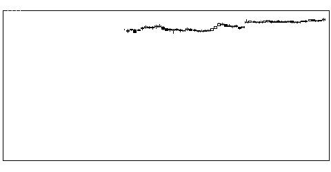 9086日立物流の株価チャート