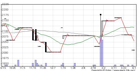 9087タカセの株式チャート
