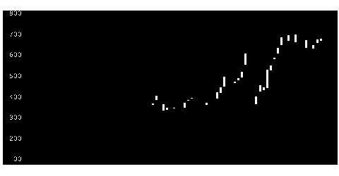 9090丸和運機関の株式チャート