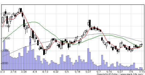 9101日本郵船の株価チャート