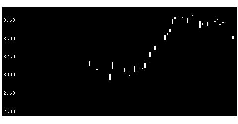 9104商船三井の株式チャート