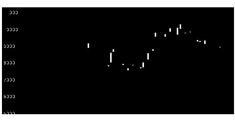 9107川崎汽船の株価チャート