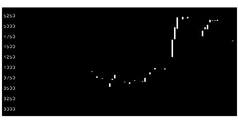 9110NSユナイテッド海運の株式チャート