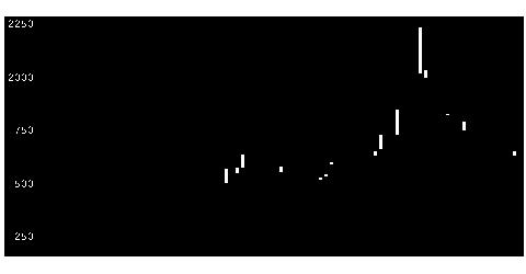 9127玉井商船の株価チャート