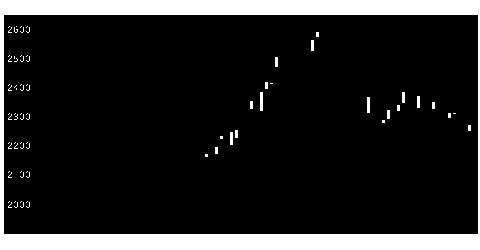 9143SGHDの株価チャート