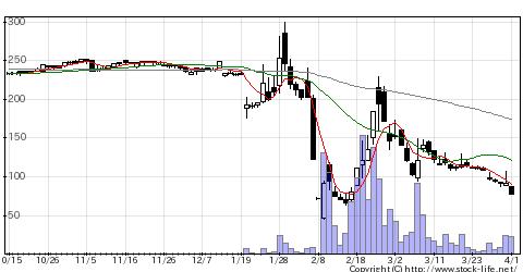 9176佐渡汽船の株価チャート