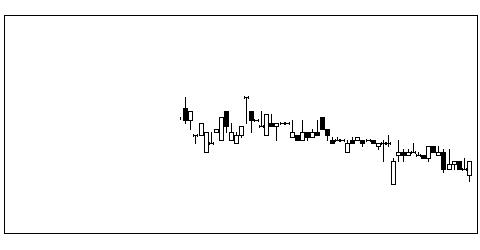 9193東京汽の株価チャート