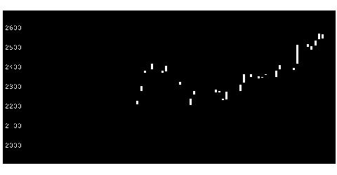 9201JALの株価チャート