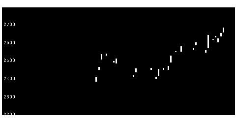 9202ANAHDの株価チャート