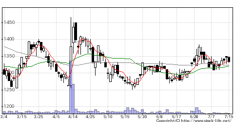 9232パスコの株式チャート