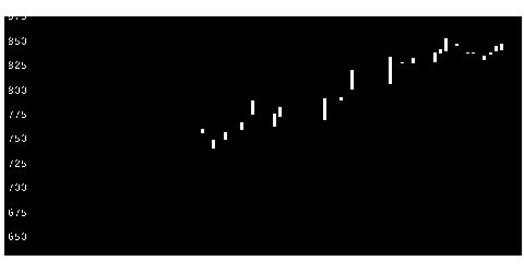 9233アジア航測の株式チャート
