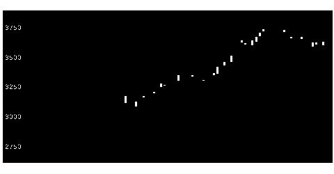 9301三菱倉の株式チャート