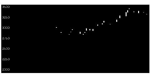 9302三井倉HDの株価チャート