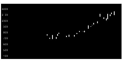 9308乾汽船の株式チャート
