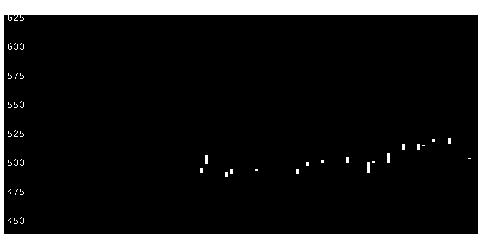9310日本トランスシティの株価チャート
