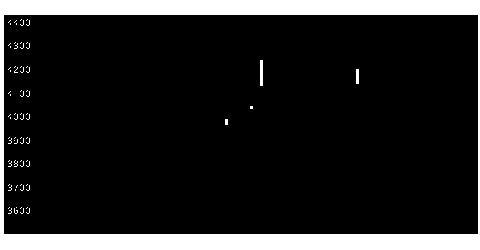 9311アサガミの株式チャート