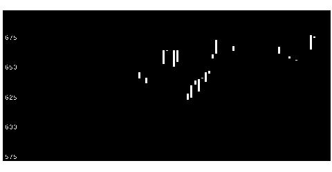 9313丸八倉庫の株価チャート
