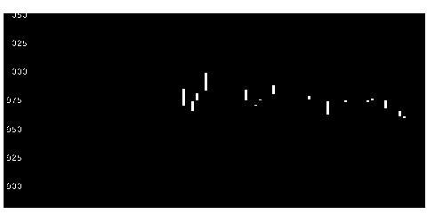 9319中央倉の株価チャート