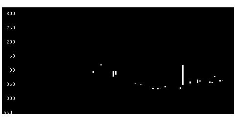 9322川西倉の株価チャート
