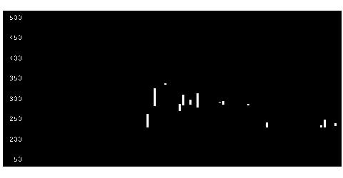 9351洋埠頭の株価チャート
