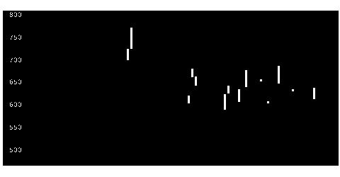 9355リンコーの株価チャート