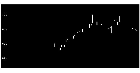 9359伊勢湾の株価チャート