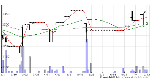 9361伏木海陸運送の株式チャート