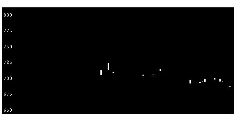 9366サンリツの株式チャート