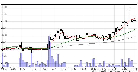 9367大東港運の株価チャート