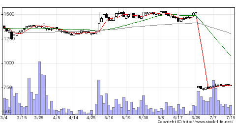 9368キムラユニテの株式チャート