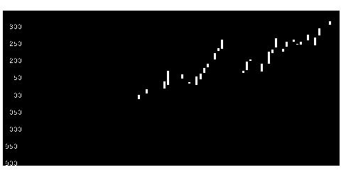 9369キユソ流通の株式チャート