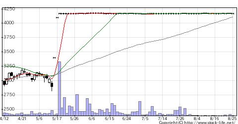 9375近鉄エクスの株価チャート