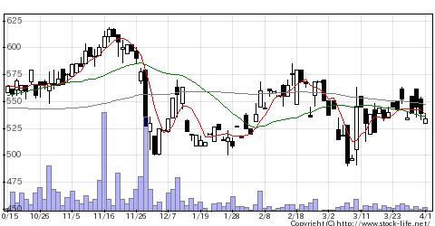 9377AGPの株式チャート