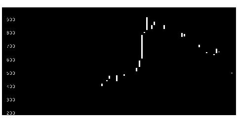 9381エーアイテイの株価チャート
