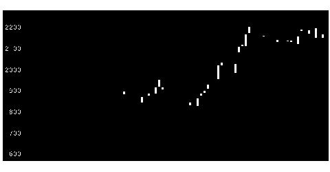 9384内外トランスの株式チャート