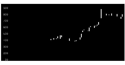 9386日本コンセプの株式チャート