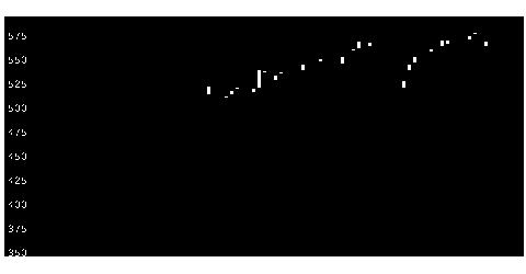 9412スカパーJの株価チャート
