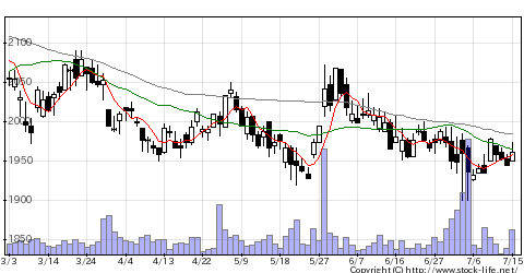 9413テレ東HDの株式チャート