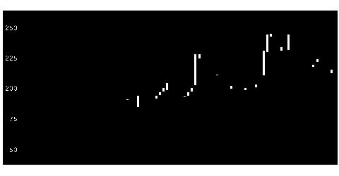 9424日本通信のチャート