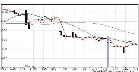 9476中央経済HDのチャート