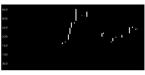 9501東電HDのチャート
