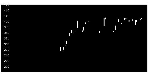 9502中部電の株式チャート