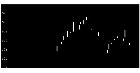 9504中国電の株価チャート