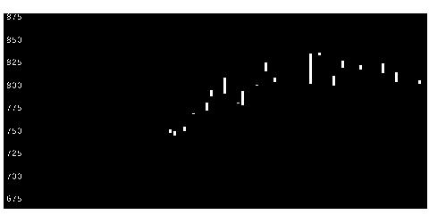 9507四国電力の株価チャート