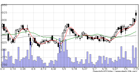 9508九州電の株価チャート