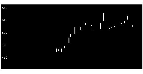 9509北海電の株式チャート