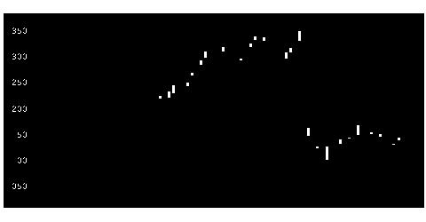 9511沖縄電力の株価チャート