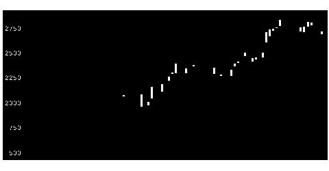 9517イーレックスの株価チャート