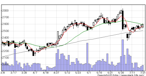 9531東ガスの株価チャート